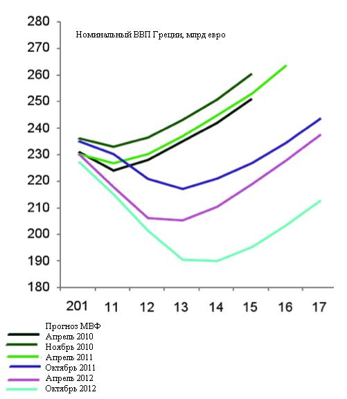 Американскую экономику от рецессии спасает только ФРС. Но, вероятно, она там все равно окажется
