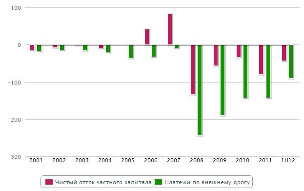 """В России заглох двигатель роста, что привело к утечке """"топлива"""" за границу. В 2013 году его попробуют поменять на инвестиционный"""