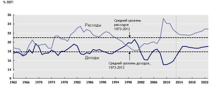 Секвестр по-американски: сначала спад, потом опять долги