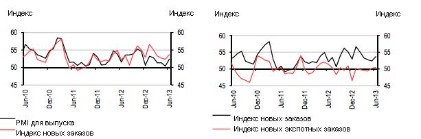 Июньский PMI: рецессии в России нет, но рост пока неуверенный