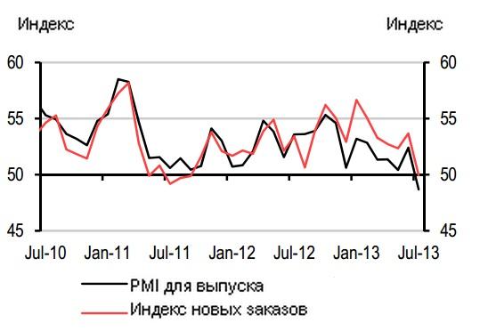Июльский PMI: в России началась рецессия, теперь это официально