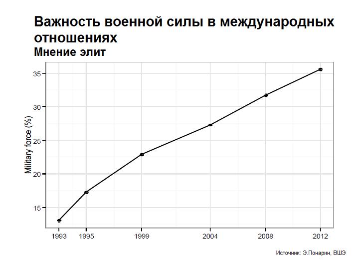 Российская элита через 15 лет: прагматики и демократы, ненавидящие США