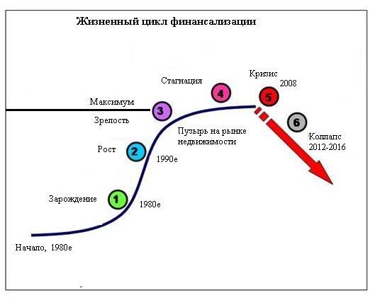 Конец света переносится - настоящий кризис начнется в 2013