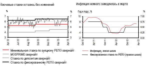 Центральный банк смягчился, не дождавшись смены руководства
