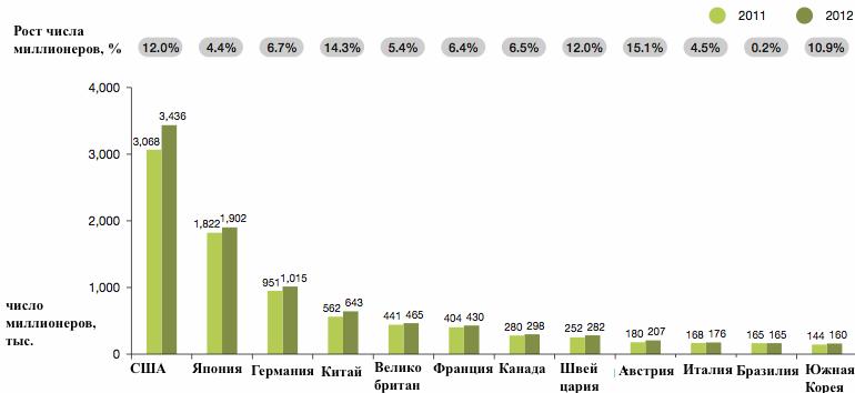 World Wealth Report-2013: богачи из Азии наступают на пятки американским миллионерам