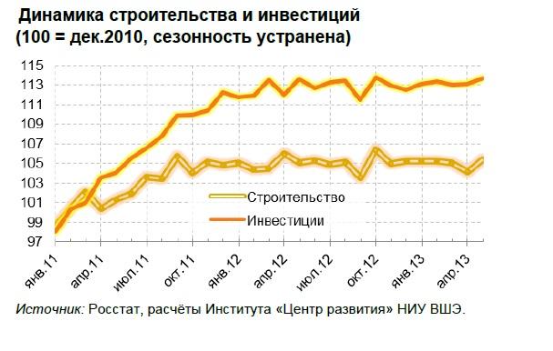 Русское экономическое чудо: перегрев и стагнация в одном флаконе