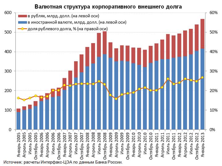 Динамика внешнего долга российских банков как удалить свои данные из бюро кредитных историй