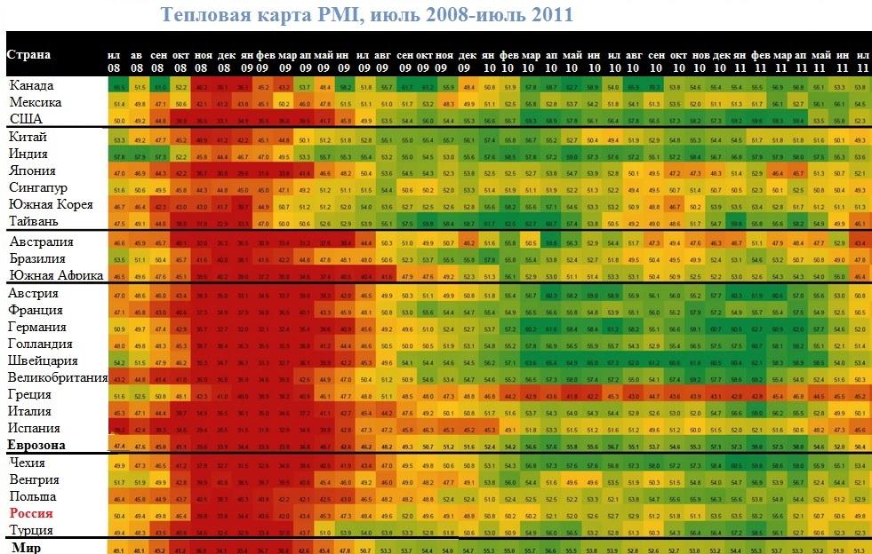 """JPMorgan оценил мировую промышленность по шкале """"горячо-холодно"""""""