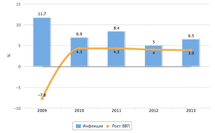 ярые если в условиях инфляции растет реальный ввп будет выглядеть современно