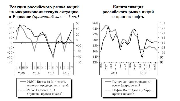 Это не рецессия, это такая модель роста
