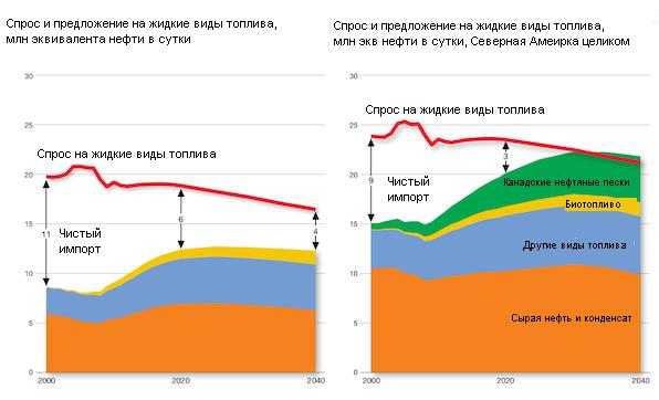 """Сланцевая революция отсрочила, но не отменила """"конец нефти"""""""