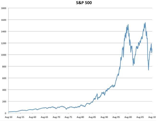 Не надо бояться пузырей на рынках, потому что их там нет