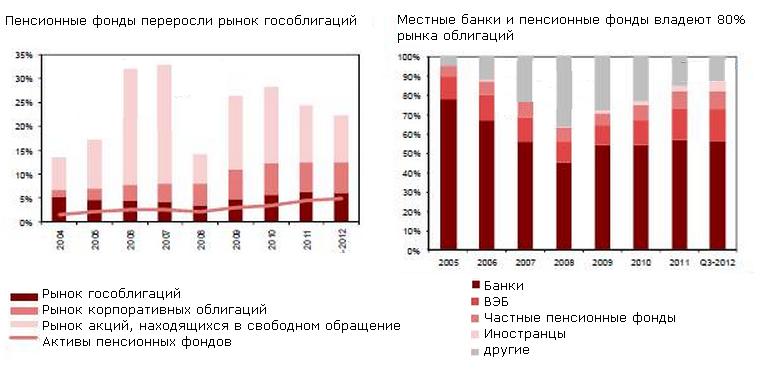 Фонды товарного рынка