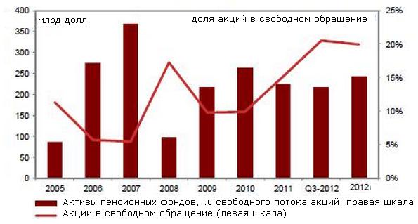 Goldman Sachs: только российские пенсионные фонды могут поднять рынок акций
