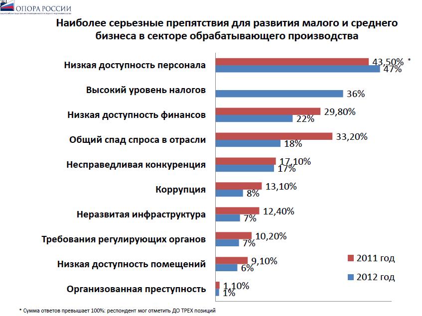 Инфраструктура предпринимательской деятельности в россии в цифрах
