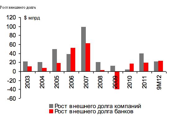 Отток капитала - признак грядущего падения курса рубля