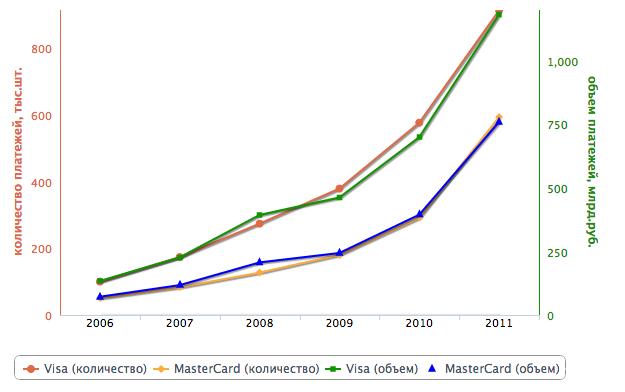 Moody's: пластиковые карты - двигатель прогресса