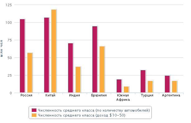 средний класс в странах диаграммы