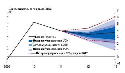 МВФ: впереди - новый глобальный кризис. Вероятность - 17%