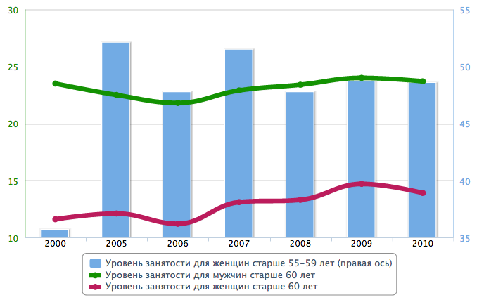 Минимальная пенсия 2013 году для работающих пенсионеров