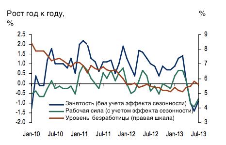 Пора смягчаться: российкой экономике нужны деньги