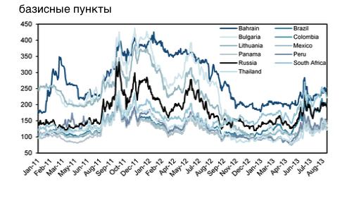 Почему страховка от банкротства России подорожает
