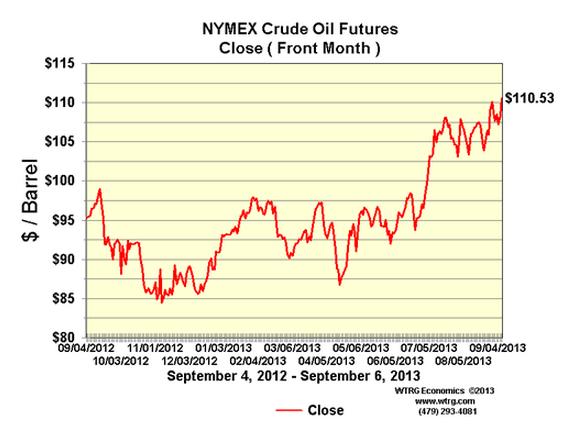 Новая война на Ближнем Востоке лишит мир 10% нефти