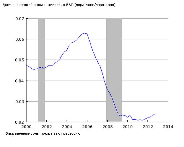Пол Кругман: США и дальше должны жить в долг