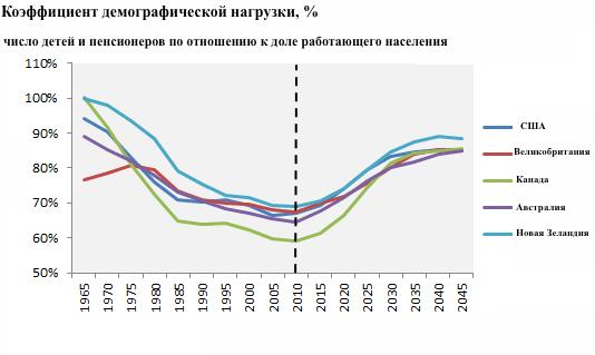 Дети и старики замедлят рост мировой экономики