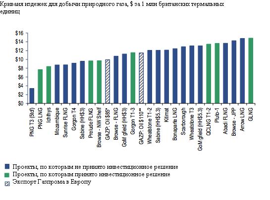 Западные инвесторы могут заработать на российском потребительском буме