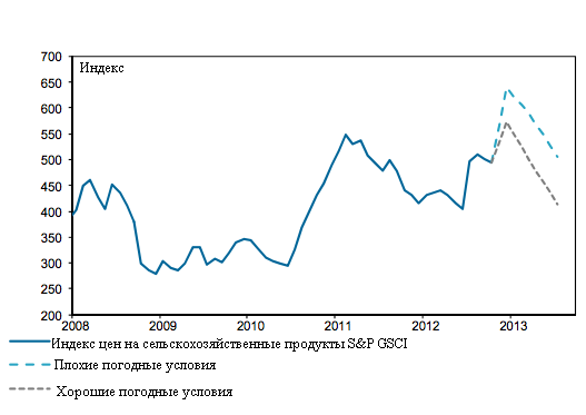 Цены на продукты и курс рубля будут расти до весны