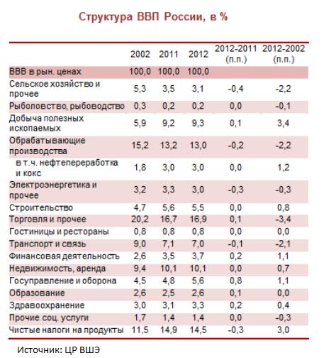 Про рост ВВП и нефтяную иглу