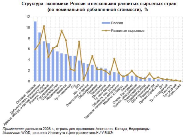 Ъ-Новости - Дмитрий Медведев: доля доходов от нефти
