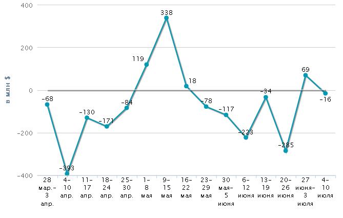 Минэкономразвития связало инфляцию прогнозом - в июле будет около 1%