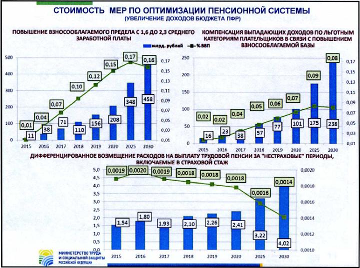 Можно ли пойти на пенсию в 55 лет со стажем 30 лет на украине