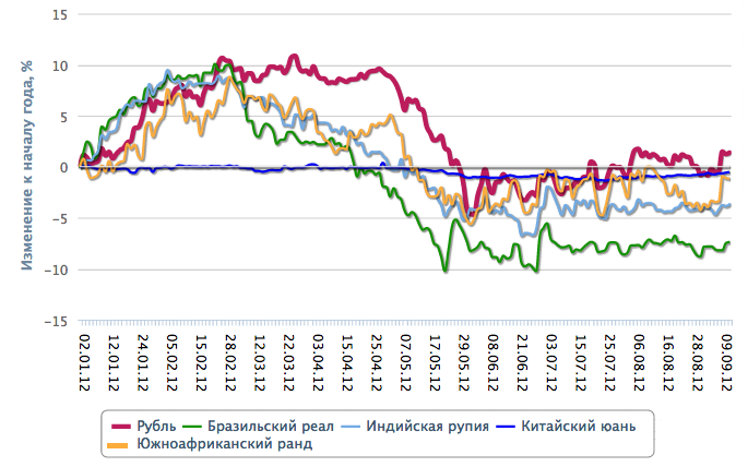 Рубль ненадолго вырвался вперед в ралли на валютном рынке
