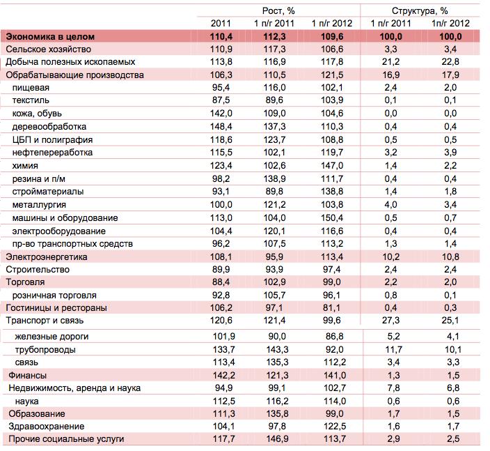 В России — перебои с инвестициями