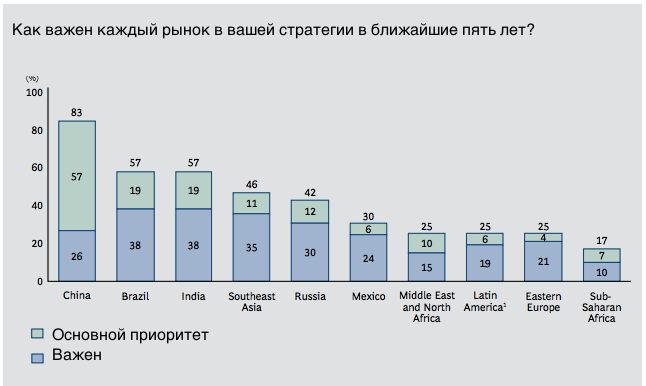 Топ-менеджеры исключили Россию из БРИК