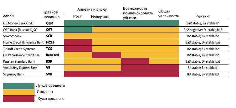 Moody's: на потребкредитах российские банки сломают себе шею