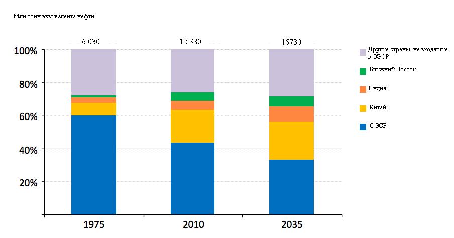Рынок нефти распался надвое и ждет экспорта сланцевой революции
