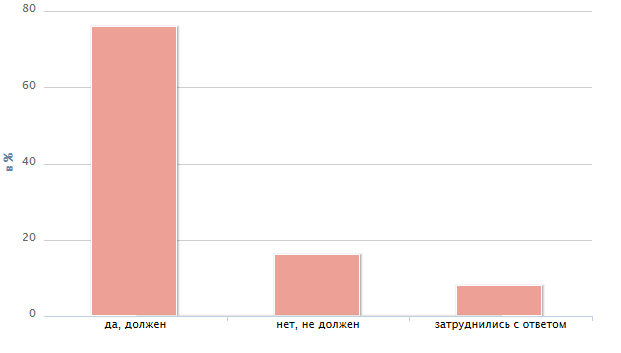 Расчет пенсии по общему стажу в 2014 году
