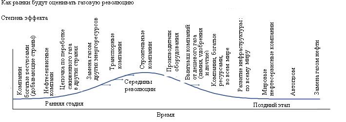 """Citi: """"Газпром"""" и Россия - главные кандидаты в пострадавшие от сланцевой революции"""