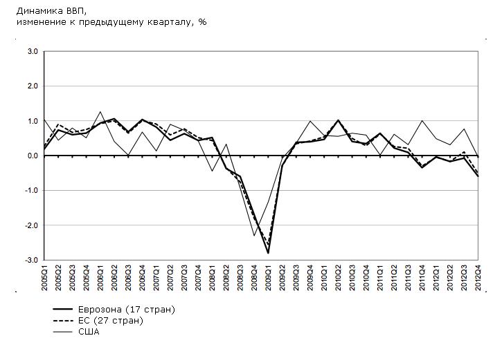 Еврозона: последняя ловушка перед началом роста