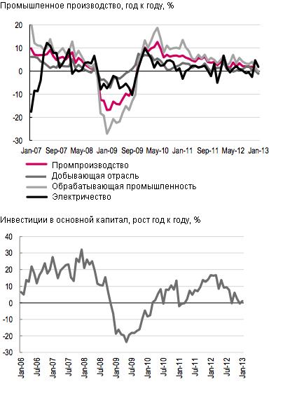 В первом полугодии Россия может попасть в рецессию