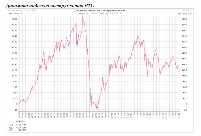 После Олимпиады стимулы для роста российской экономики закончатся
