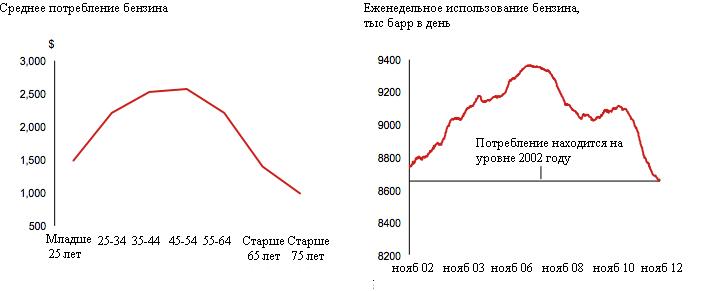 """В США новый потребительский тренд - """"экономика стариков"""""""