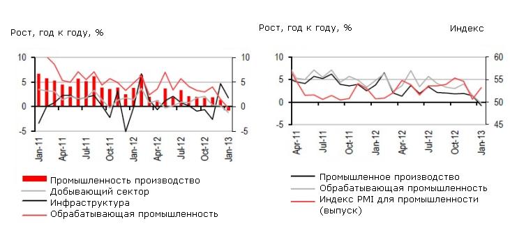 Российская промышленность упала, но собирается отжаться