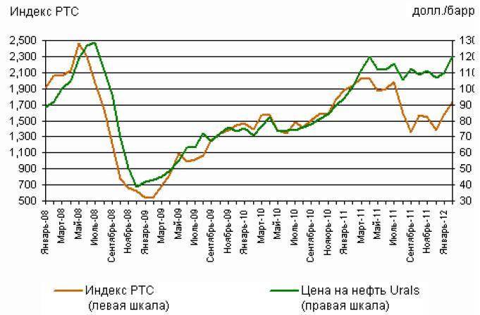 Зависимость рынка от цен на нефть