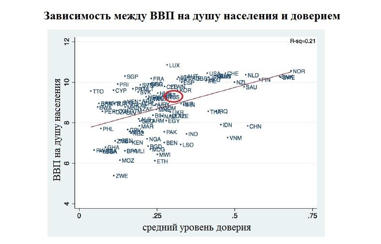 Россия потеряла почти 70% ВВП из-за недоверчивости россиян