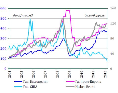 Цены на газ в сша стремительно падают
